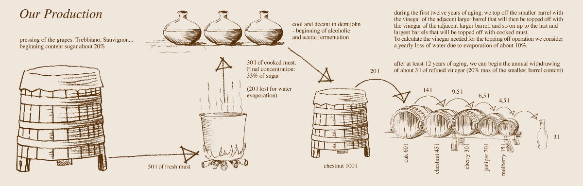 Traditional balsamic vinegar process